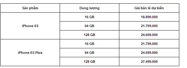 """Mua iPhone 6s chính hãng ở đâu """"rẻ nhất""""? ảnh 1"""