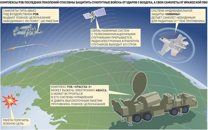 """Mỹ, NATO kinh sợ """"trình"""" tác chiến điện tử Nga ảnh 3"""