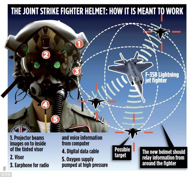 Mũ bay của phi công tiêm kích thế hệ 5 F-35