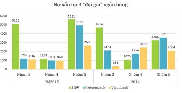 Nợ xấu của Vietcombank, Vietinbank và BIDV bằng... vốn của 8 NH khác cộng lại ảnh 1