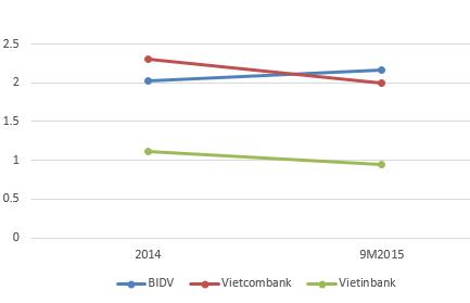 Nợ xấu của Vietcombank, Vietinbank và BIDV bằng... vốn của 8 NH khác cộng lại ảnh 2