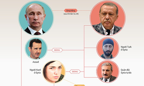 Putin tung đòn trừng phạt Thổ Nhĩ Kỳ ảnh 1