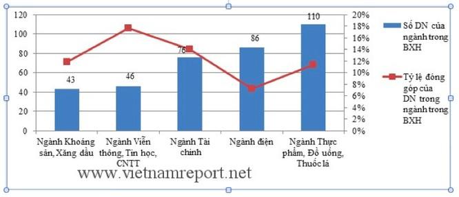 Ngành siêu lợi nhuận, kiếm tiền số 1 Việt Nam ảnh 2