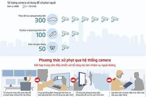 """Hà Nội giăng 450 camera trên đường phố để """"phạt nguội"""" vi phạm giao thông ảnh 2"""
