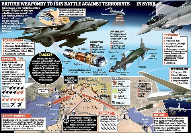 Anh ồ ạt không kích IS tại Syria ảnh 1