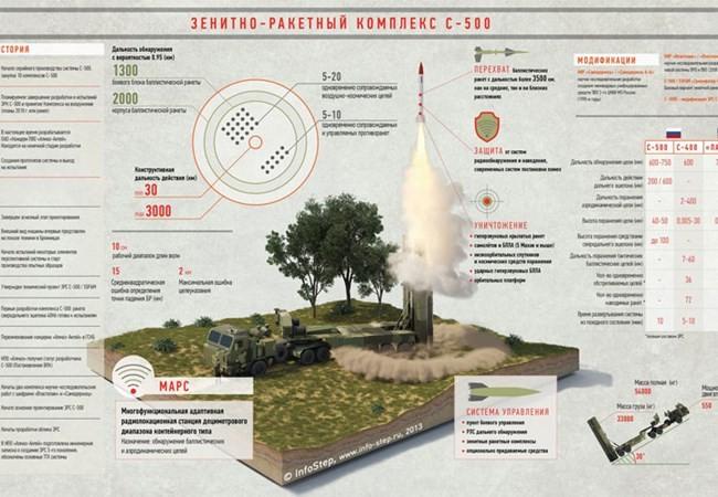 Hệ thống S-500 toàn năng của Nga sẽ là thứ vũ khí khiến kẻ địch khiếp đảm