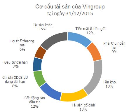 Tổng tài sản của Vingroup lên 146.000 tỷ đồng, có hơn 18.000 tỷ tiền mặt ảnh 2