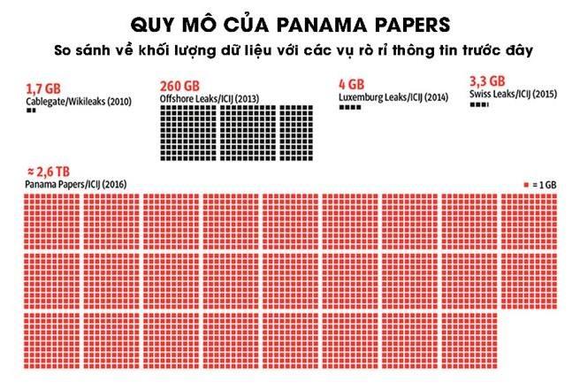 """Mỹ và phương Tây mưu đồ gì với """"hồ sơ Panama"""" ảnh 4"""