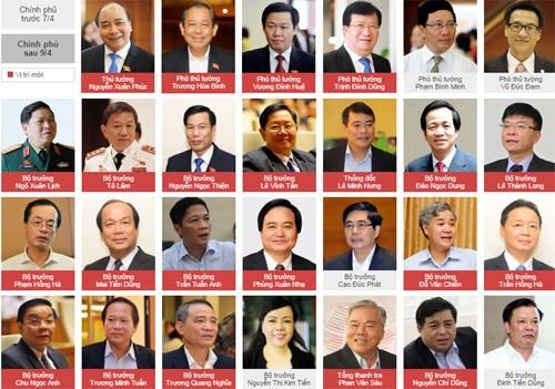 Thủ tướng Nguyễn Xuân Phúc phân công nhiệm vụ các Phó thủ tướng ảnh 1
