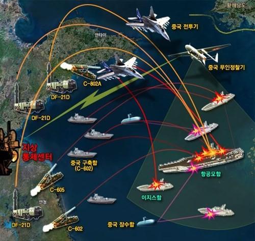 Trung Quốc đang cố gắng xây dựng chiến lược chống tiếp cận để đối phó Mỹ