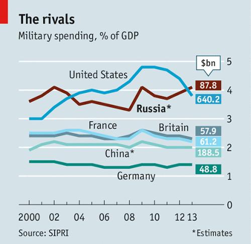 So sánh chi tiêu quân sự Nga với các nước giai đoạn 2000 - 2013.