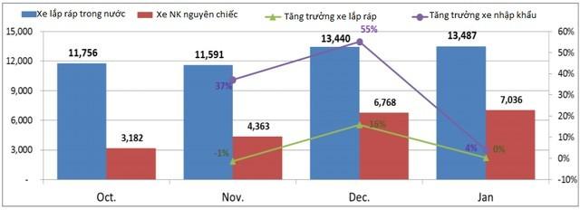 VAMA: Tiêu thụ ô tô tháng 1 đạt gần 20.000 xe; tăng 80% so với cùng kỳ ảnh 1