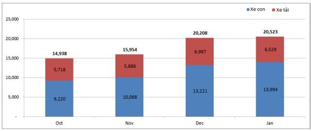 VAMA: Tiêu thụ ô tô tháng 1 đạt gần 20.000 xe; tăng 80% so với cùng kỳ ảnh 2