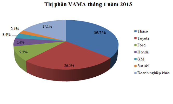 VAMA: Tiêu thụ ô tô tháng 1 đạt gần 20.000 xe; tăng 80% so với cùng kỳ ảnh 3