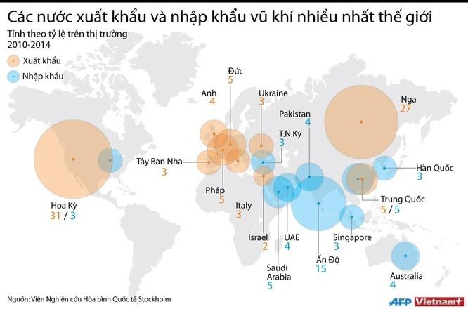 Các nước xuất, nhập khẩu vũ khí nhiều nhất thế giới ảnh 1