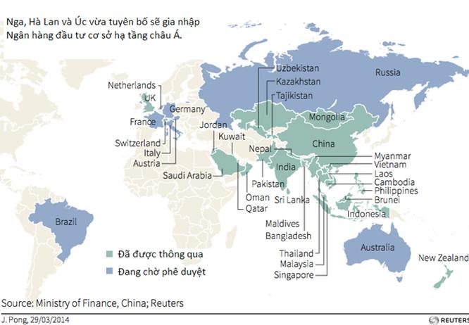 Những nước nào gia nhập ngân hàng AIIB của Trung Quốc? ảnh 1
