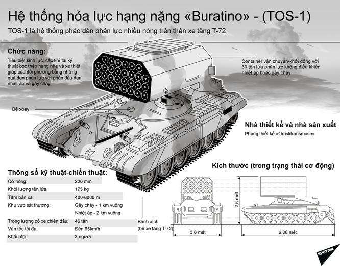 Sức mạnh đáng sợ của tổ hợp pháo phản lực Buratino - (TOS-1) ảnh 1