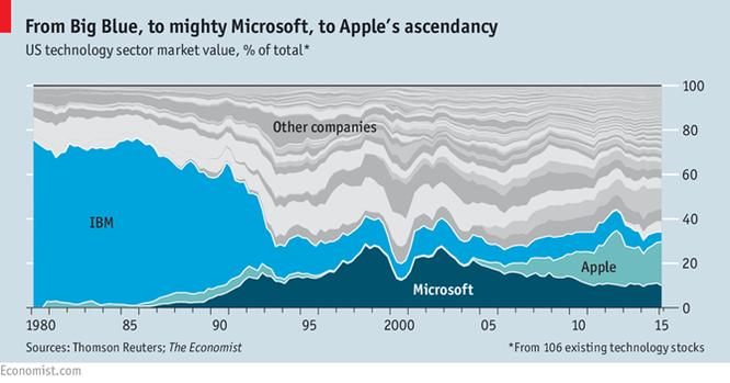 """Microsoft và cuộc """"khủng hoảng tuổi trung niên"""" (P2) ảnh 3"""