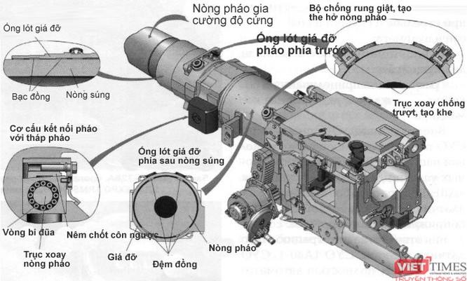 """Dự đoán những đặc điểm của xe tăng bí mật thế hệ 4 """"Armata"""" T -14 ảnh 10"""