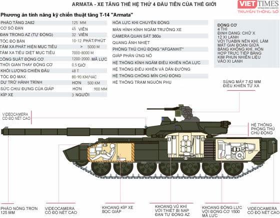 """Dự đoán những đặc điểm của xe tăng bí mật thế hệ 4 """"Armata"""" T -14 ảnh 2"""