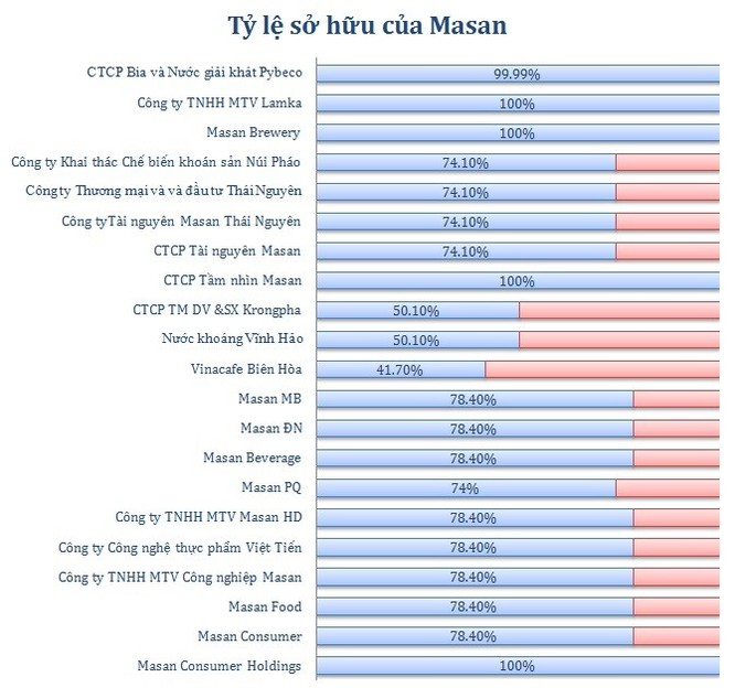"""Quỹ tiền mặt """"khủng"""", Masan sẽ có thêm nhiều thương vụ M&A mới? ảnh 1"""