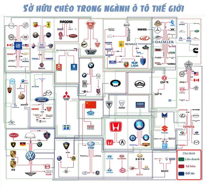Ma trận sở hữu chéo trong làng ô tô thế giới [Infographic] ảnh 1
