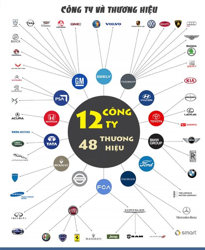 Ma trận sở hữu chéo trong làng ô tô thế giới [Infographic] ảnh 2