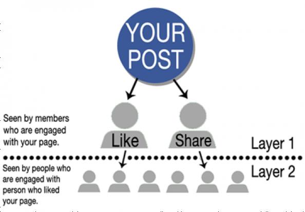"""Facebook công bố 3 thay đổi lớn, 2 trong số đó khiến các Fanpage """"khóc thét"""" ảnh 2"""