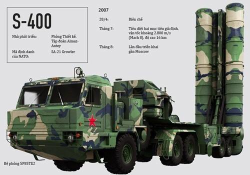 Uy lực của siêu hệ thống phòng không S-400 ảnh 1