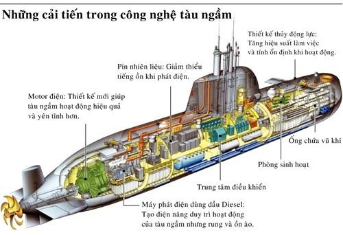 Sức nóng từ cuộc đua chế tạo tàu ngầm toàn cầu ảnh 1