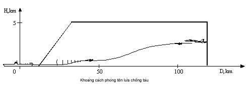 Khu trục hạm Aegic Trung Quốc khó toàn thây trước tên lửa Việt Nam ảnh 7