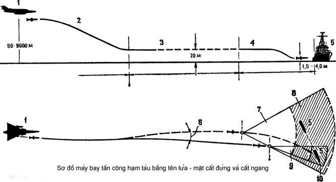 Khu trục hạm Aegic Trung Quốc khó toàn thây trước tên lửa Việt Nam ảnh 8
