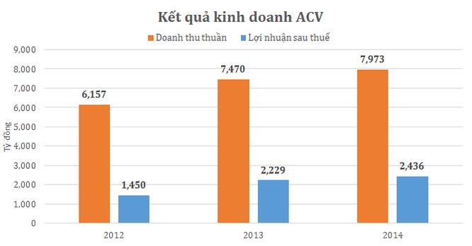 """""""Chân dung"""" ACV sau thương vụ IPO lịch sử ảnh 1"""