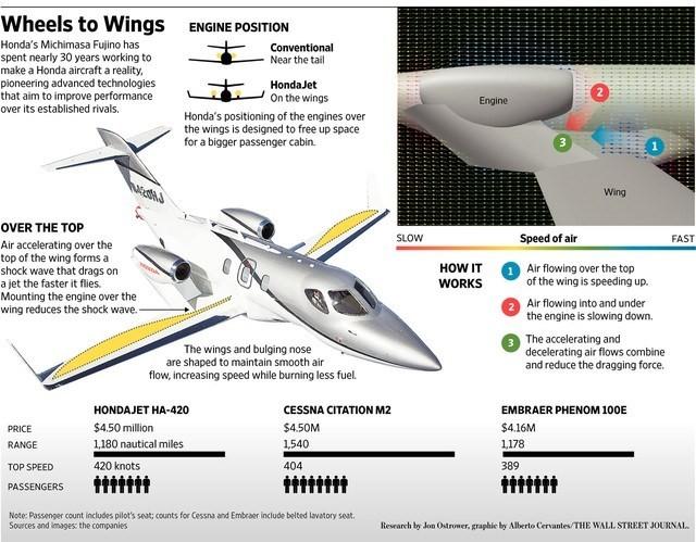 Máy bay sẽ là anh hùng hay kẻ tội đồ của Honda? ảnh 1