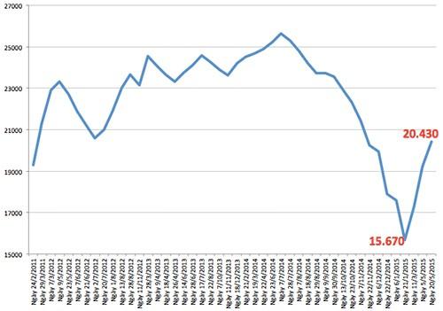 Giá xăng tiếp tục tăng 1.200 đồng ảnh 1