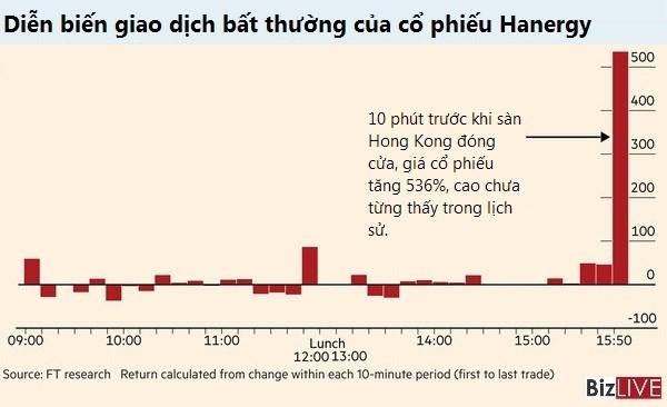 Tỷ phú giàu nhất Trung Quốc mất 15 tỷ USD trong 1 tiếng ảnh 3