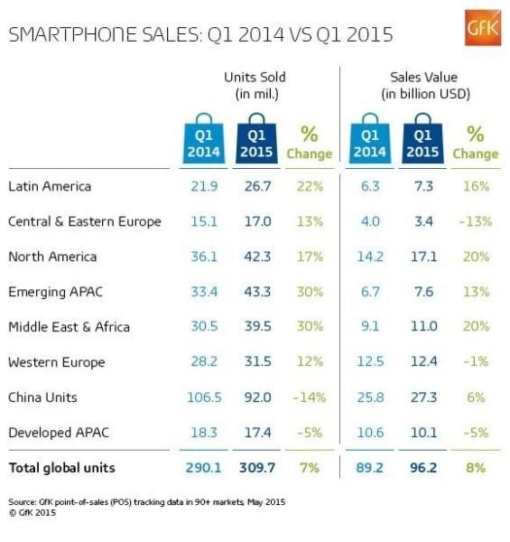 Ba tháng, người Việt chi 13,6 ngàn tỷ đồng sắm smartphone ảnh 3