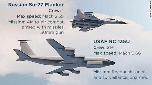 Đụng độ không quân Nga - Mỹ: Đấu mà không đánh ảnh 2