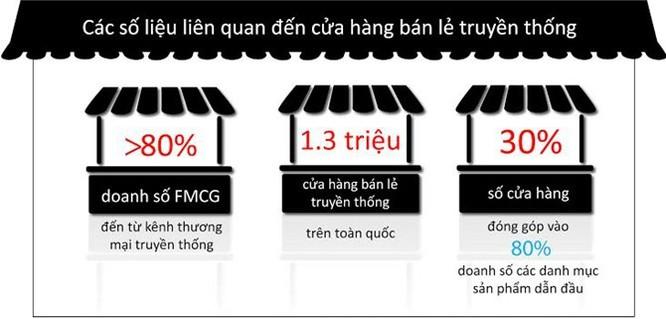 Nielsen: Kênh thương mại truyền thống thống trị ngành hàng tiêu dùng ảnh 2