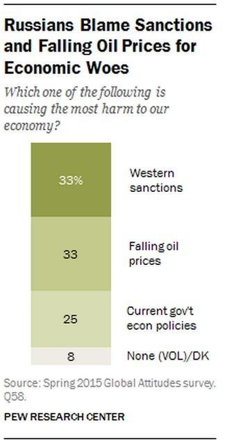 Dân Nga nghĩ gì về ông Putin và ông Obama? ảnh 2