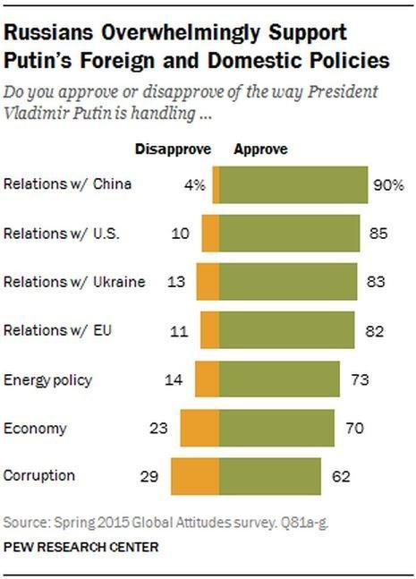 Dân Nga nghĩ gì về ông Putin và ông Obama? ảnh 3