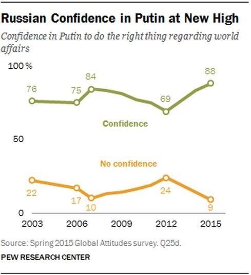 Dân Nga nghĩ gì về ông Putin và ông Obama? ảnh 4