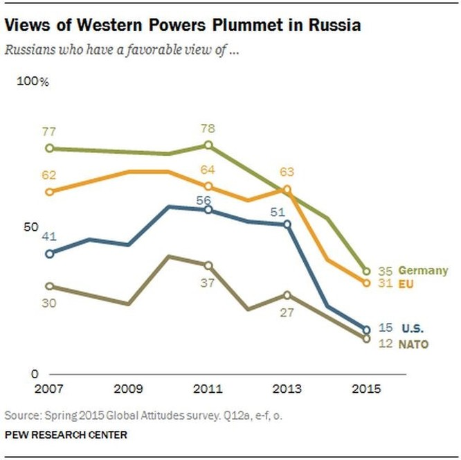Dân Nga nghĩ gì về ông Putin và ông Obama? ảnh 5