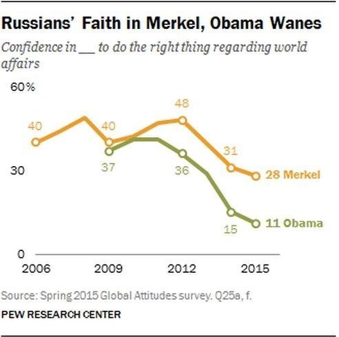 Dân Nga nghĩ gì về ông Putin và ông Obama? ảnh 6