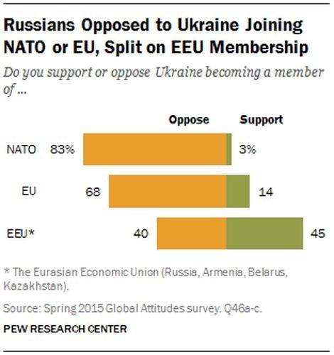 Dân Nga nghĩ gì về ông Putin và ông Obama? ảnh 7