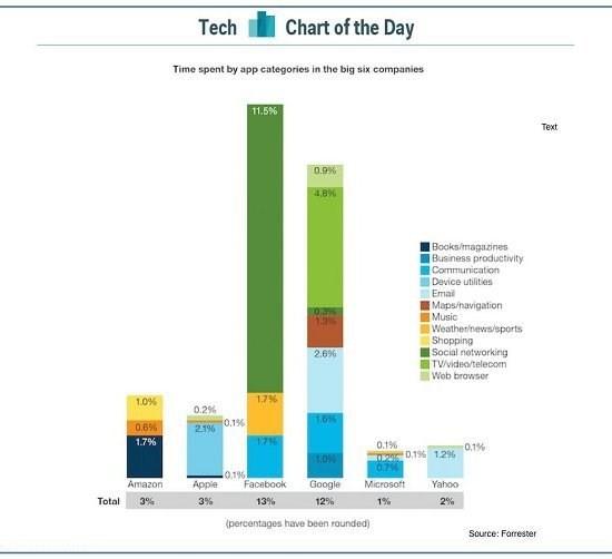 """Người dùng smartphone đang """"đốt"""" thời gian cho Facebook và Google ảnh 1"""