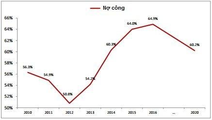 World Bank: Việt Nam nợ công 110 tỷ USD ảnh 1