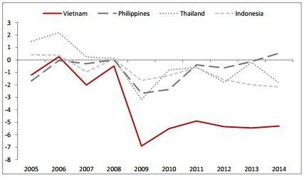 World Bank: Việt Nam nợ công 110 tỷ USD ảnh 2