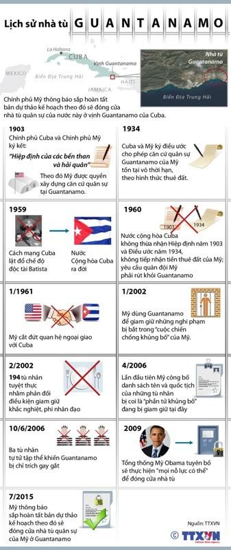 Lịch sử nhà tù Guantanamo ảnh 1