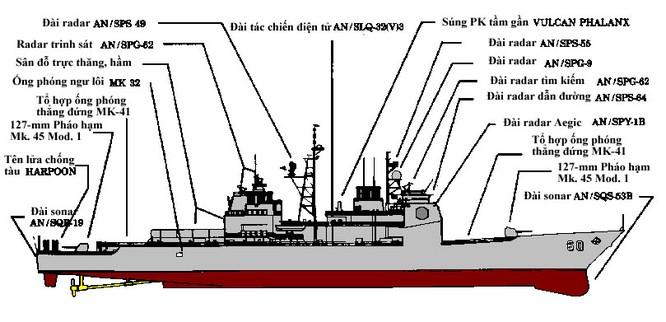 Khám phá tàu tuần dương tên lửa Mỹ lớp Ticonderoga ảnh 1